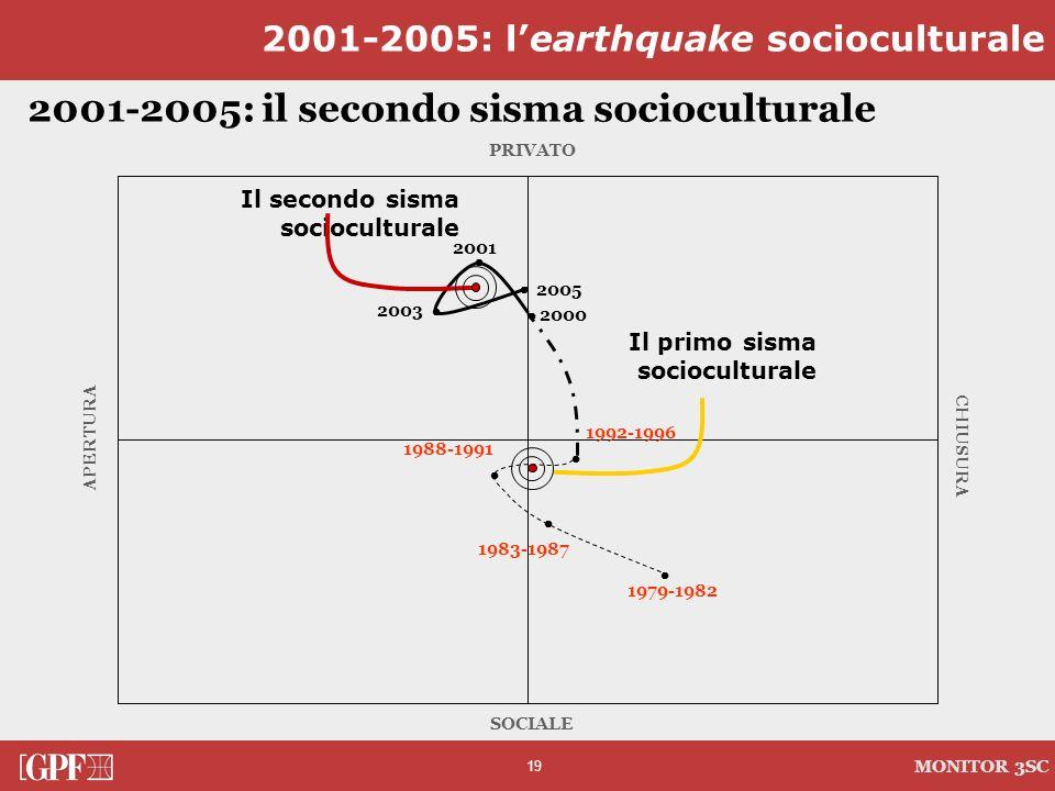 2001-2005: il secondo sisma socioculturale
