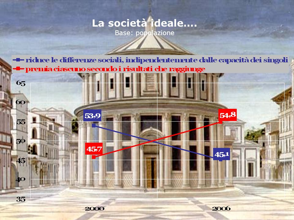 La società ideale…. Base: popolazione