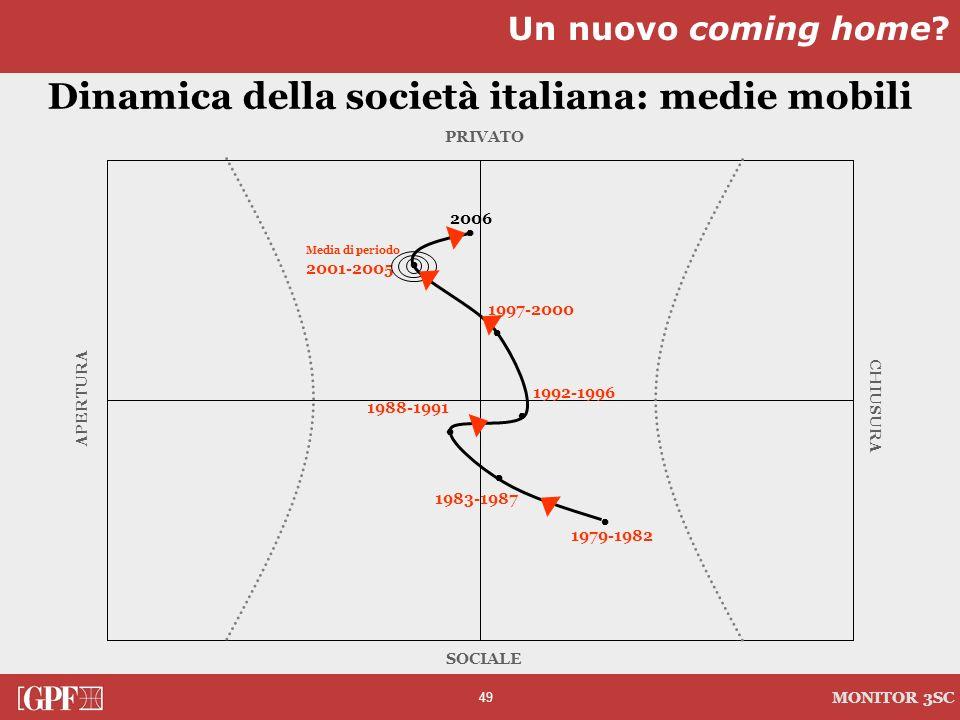 Dinamica della società italiana: medie mobili