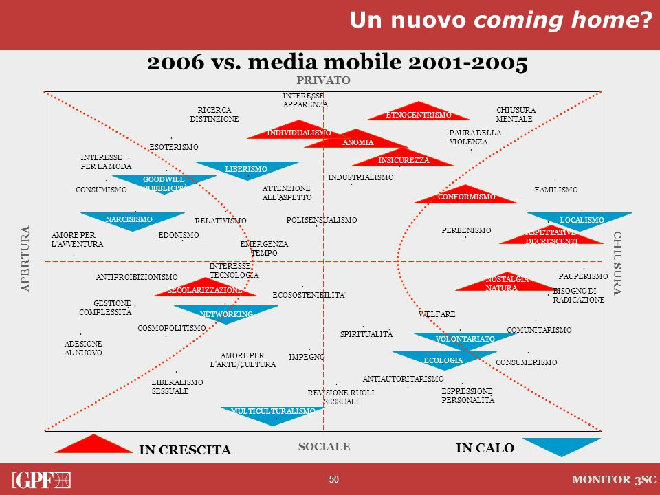 Un nuovo coming home 2006 vs. media mobile 2001-2005 IN CRESCITA