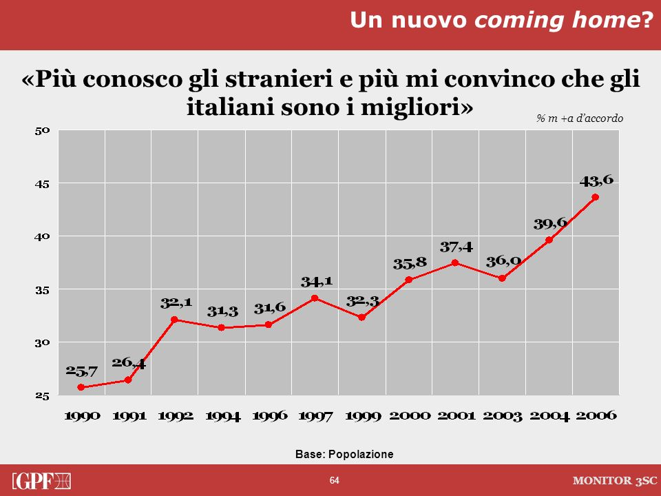 Un nuovo coming home «Più conosco gli stranieri e più mi convinco che gli italiani sono i migliori»