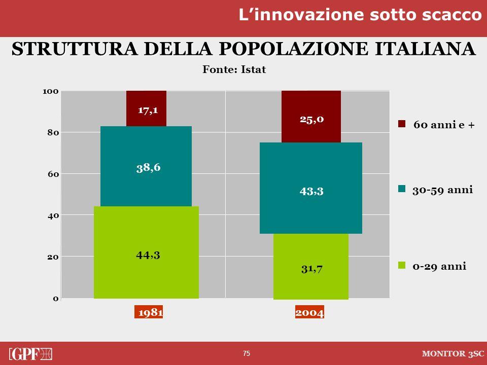 STRUTTURA DELLA POPOLAZIONE ITALIANA