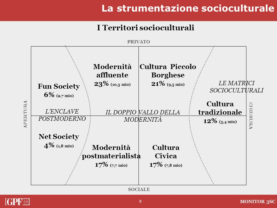 I Territori socioculturali
