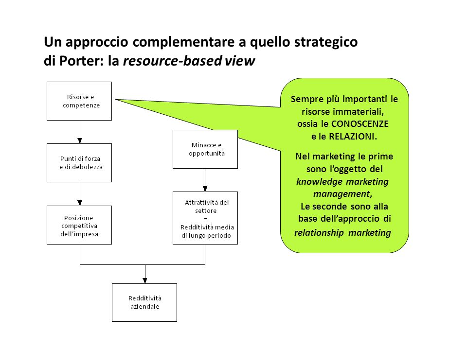 Sempre più importanti le base dell'approccio di relationship marketing