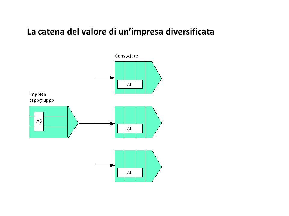 La catena del valore di un'impresa diversificata