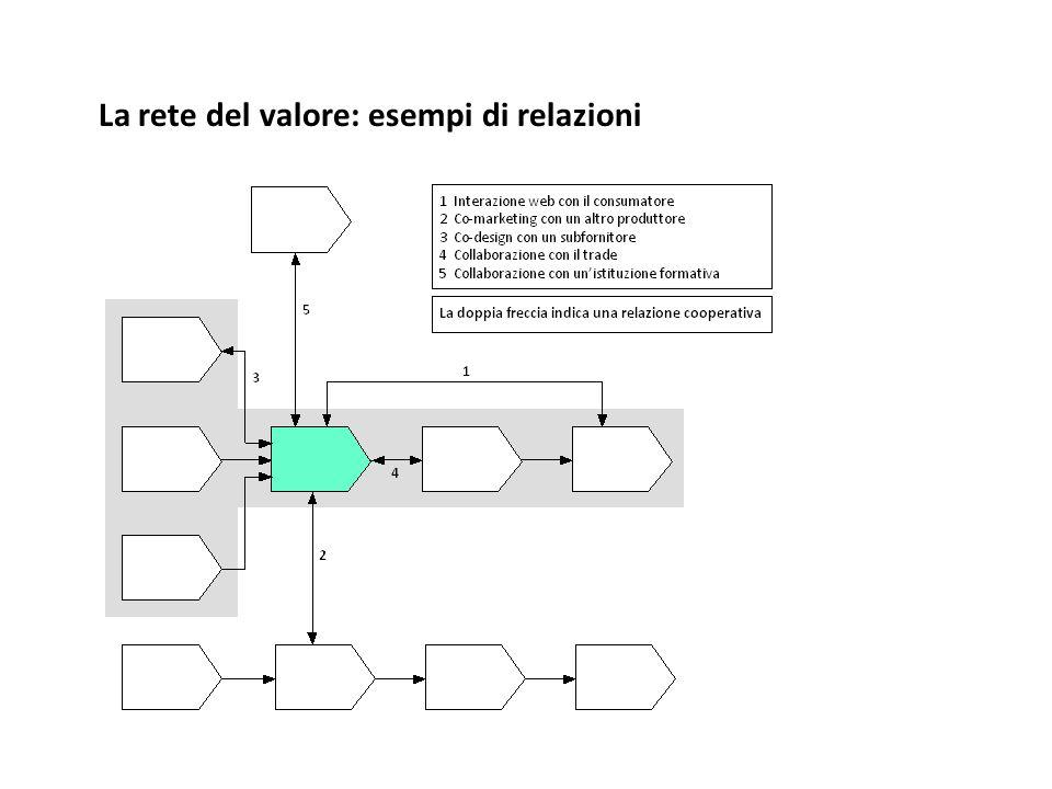 La rete del valore: esempi di relazioni