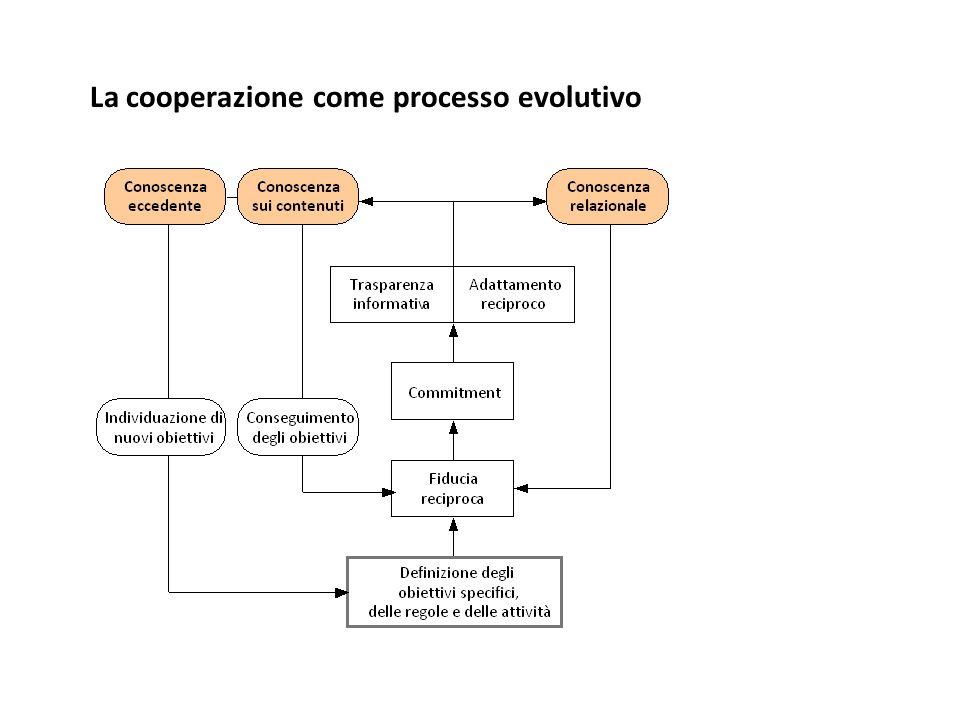 La cooperazione come processo evolutivo