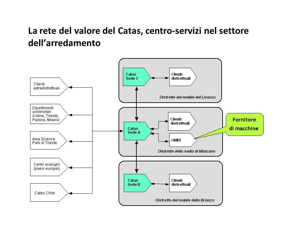 La rete del valore del Catas, centro-servizi nel settore dell'arredamento
