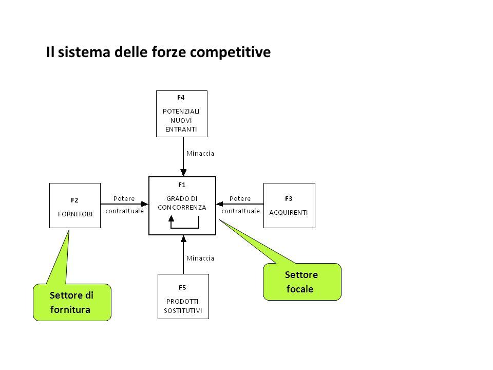 Il sistema delle forze competitive