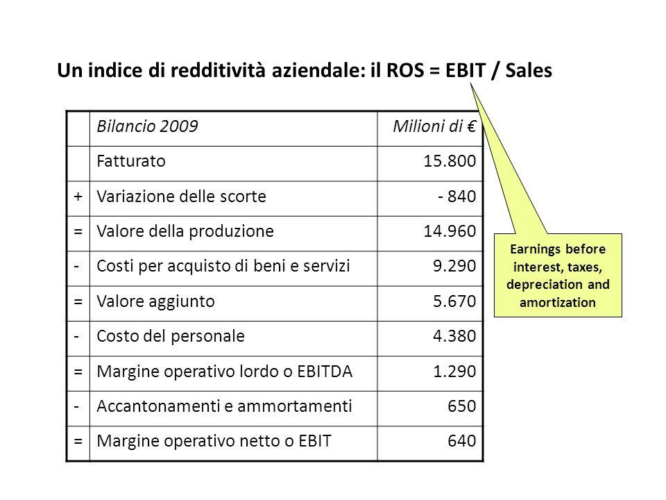 Un indice di redditività aziendale: il ROS = EBIT / Sales
