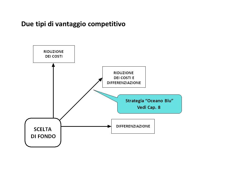 Due tipi di vantaggio competitivo