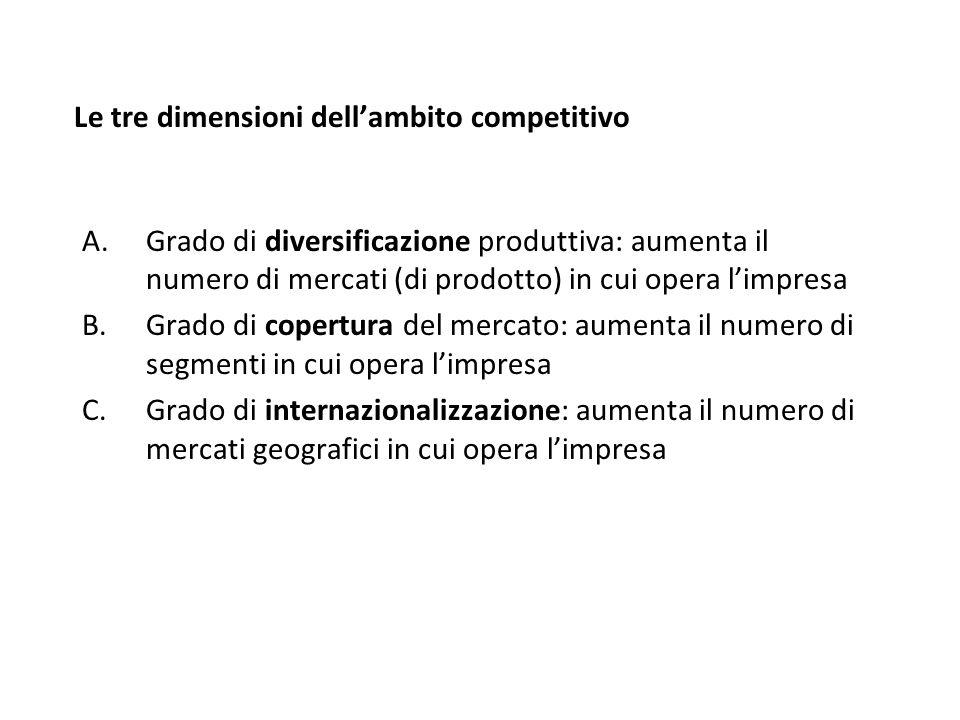 Le tre dimensioni dell'ambito competitivo