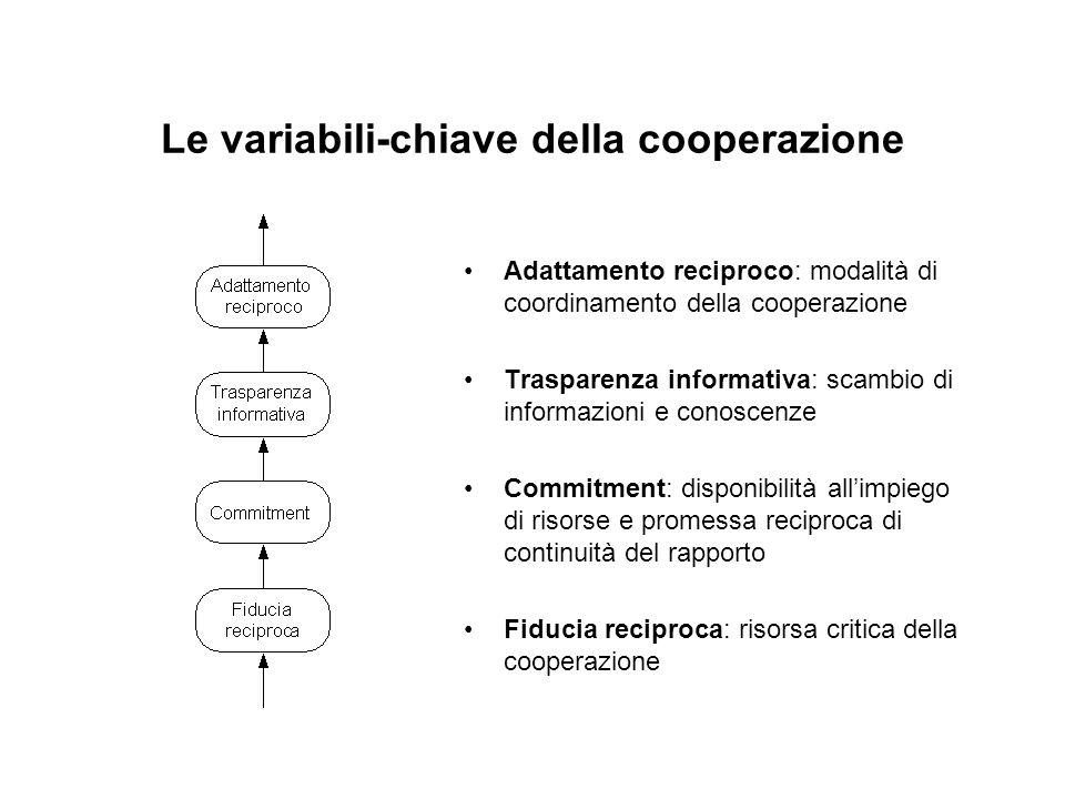 Le variabili-chiave della cooperazione