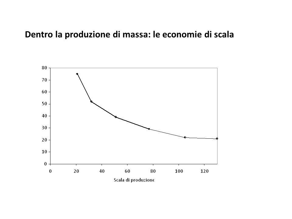 Dentro la produzione di massa: le economie di scala