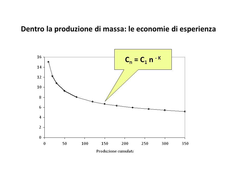 Dentro la produzione di massa: le economie di esperienza