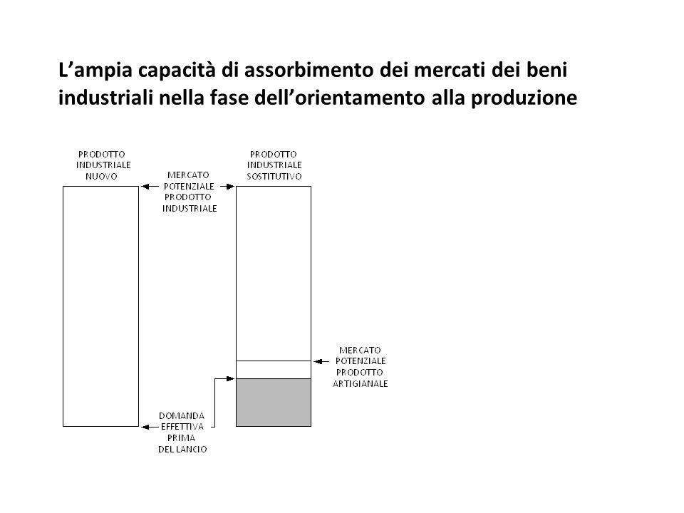L'ampia capacità di assorbimento dei mercati dei beni industriali nella fase dell'orientamento alla produzione
