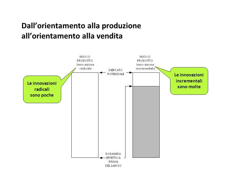 Dall'orientamento alla produzione all'orientamento alla vendita