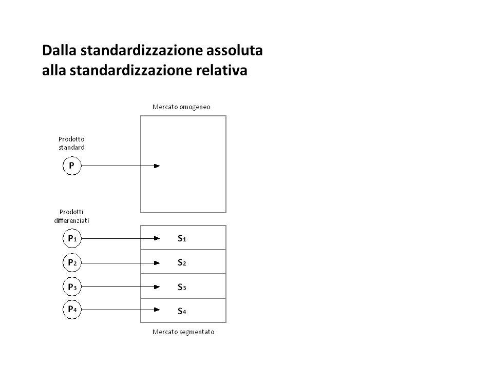 Dalla standardizzazione assoluta alla standardizzazione relativa