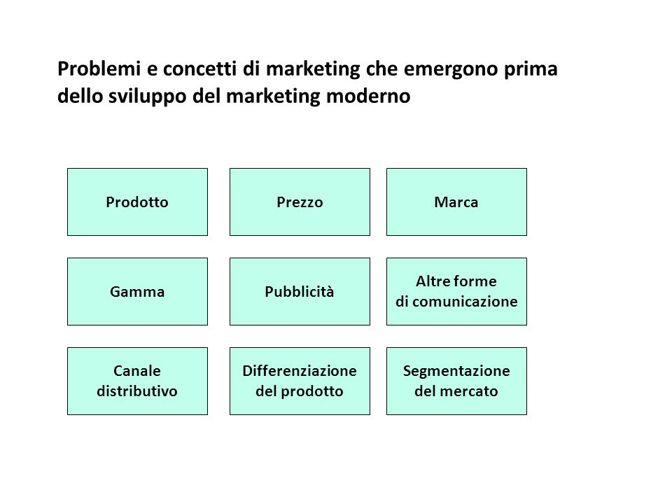 Problemi e concetti di marketing che emergono prima dello sviluppo del marketing moderno