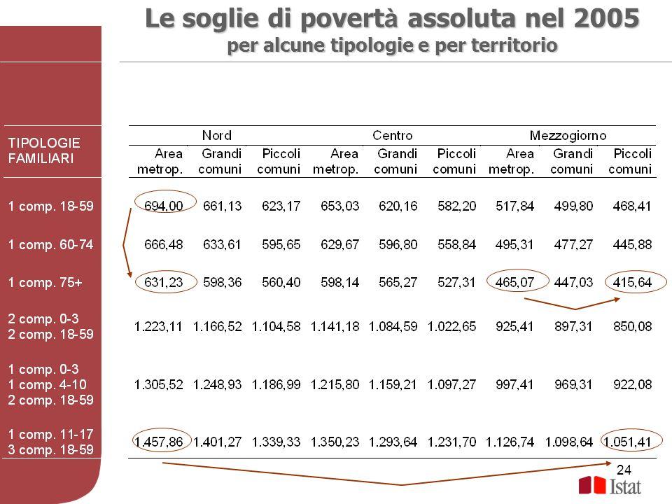 Le soglie di povertà assoluta nel 2005
