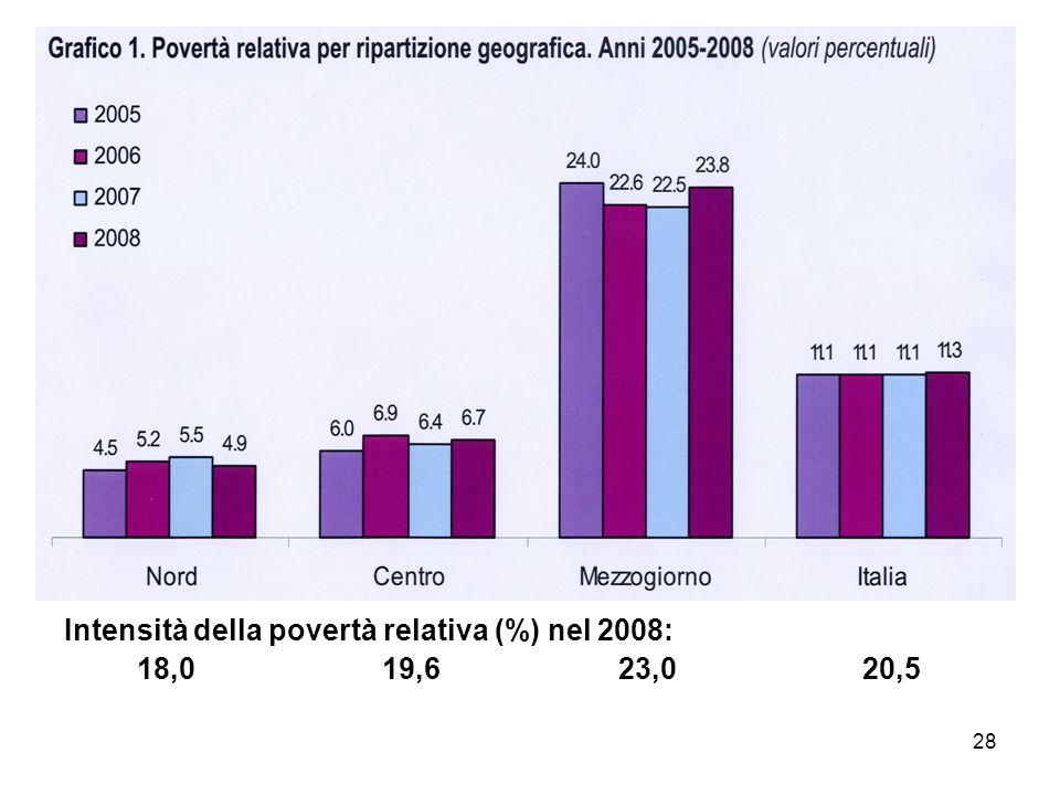 Intensità della povertà relativa (%) nel 2008: