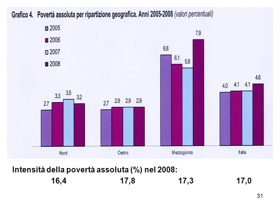 Intensità della povertà assoluta (%) nel 2008:
