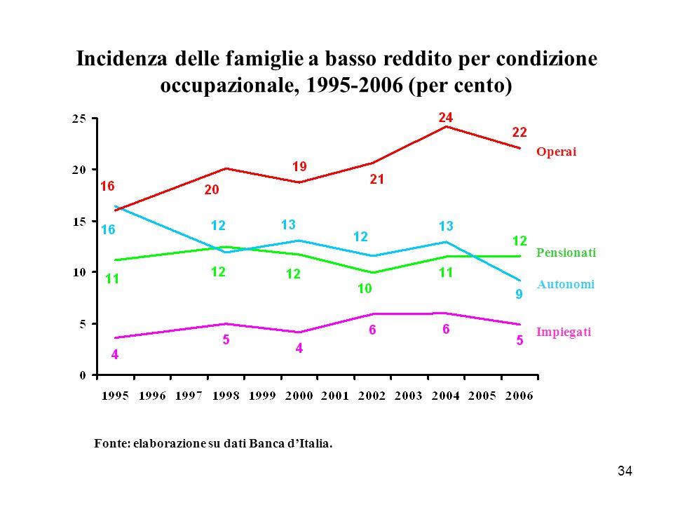 Incidenza delle famiglie a basso reddito per condizione occupazionale, 1995-2006 (per cento)