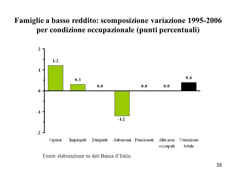 Famiglie a basso reddito: scomposizione variazione 1995-2006 per condizione occupazionale (punti percentuali)