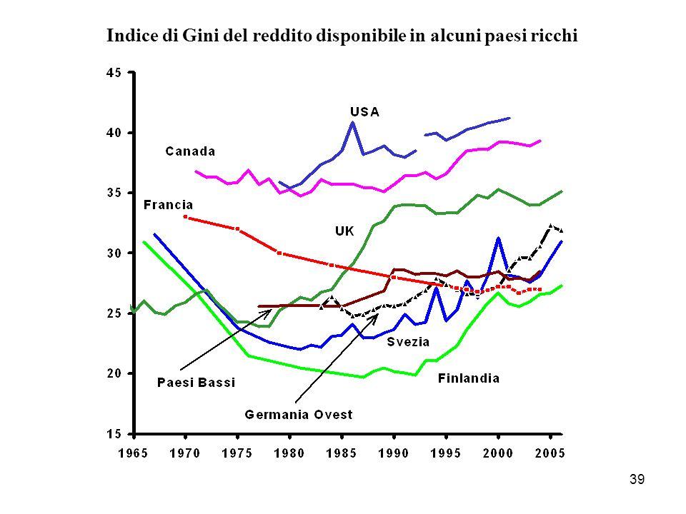 Indice di Gini del reddito disponibile in alcuni paesi ricchi