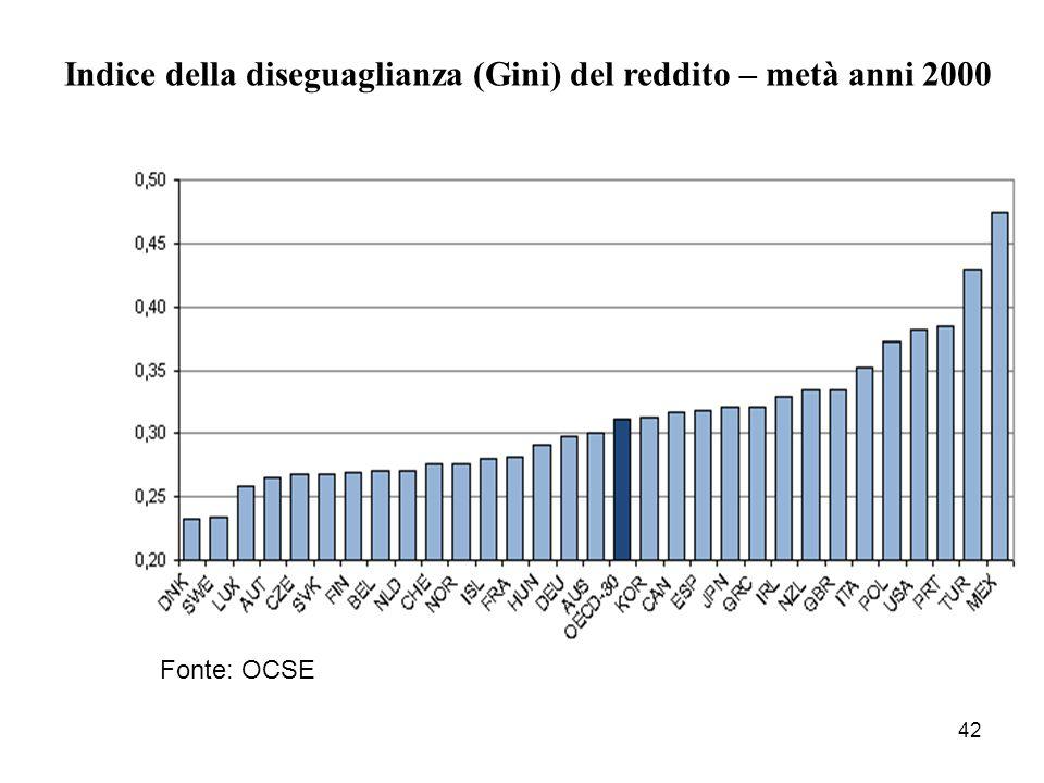 Indice della diseguaglianza (Gini) del reddito – metà anni 2000