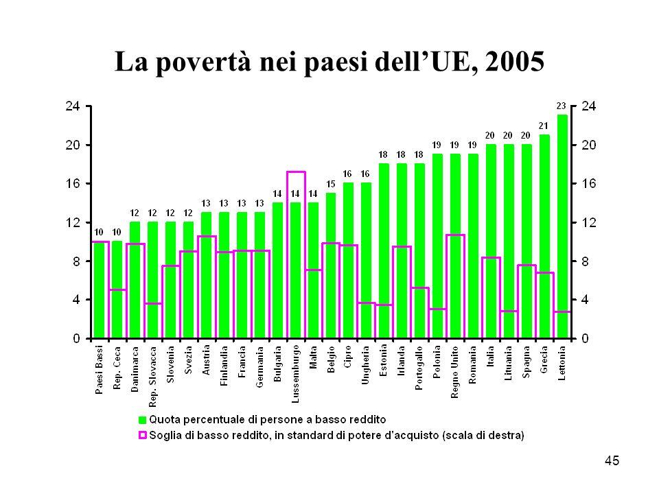 La povertà nei paesi dell'UE, 2005