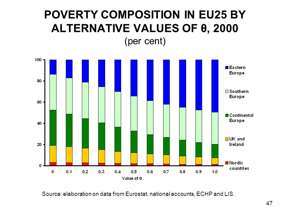POVERTY COMPOSITION IN EU25 BY ALTERNATIVE VALUES OF θ, 2000 (per cent)