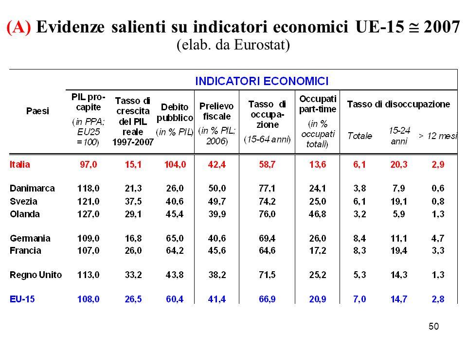 (A) Evidenze salienti su indicatori economici UE-15  2007 (elab