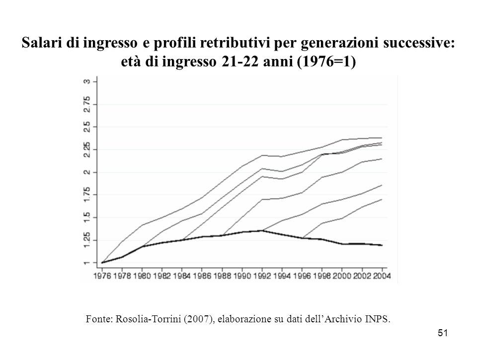 Salari di ingresso e profili retributivi per generazioni successive: età di ingresso 21-22 anni (1976=1)