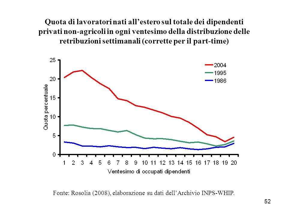 Fonte: Rosolia (2008), elaborazione su dati dell'Archivio INPS-WHIP.