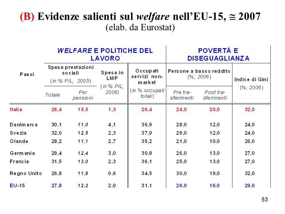 (B) Evidenze salienti sul welfare nell'EU-15,  2007 (elab