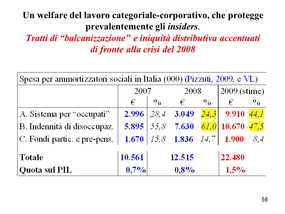 Un welfare del lavoro categoriale-corporativo, che protegge prevalentemente gli insiders.