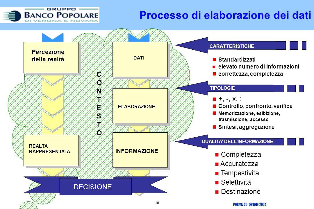 Processo di elaborazione dei dati