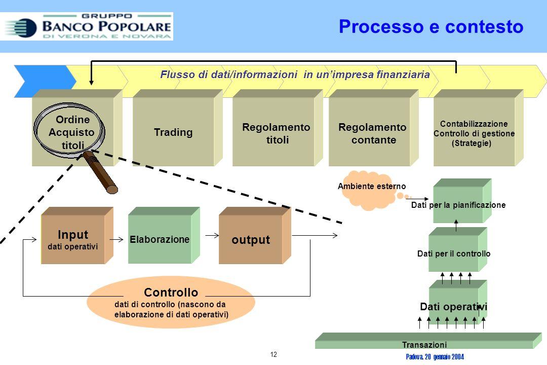 Processo e contesto Input output Controllo Ordine Acquisto titoli