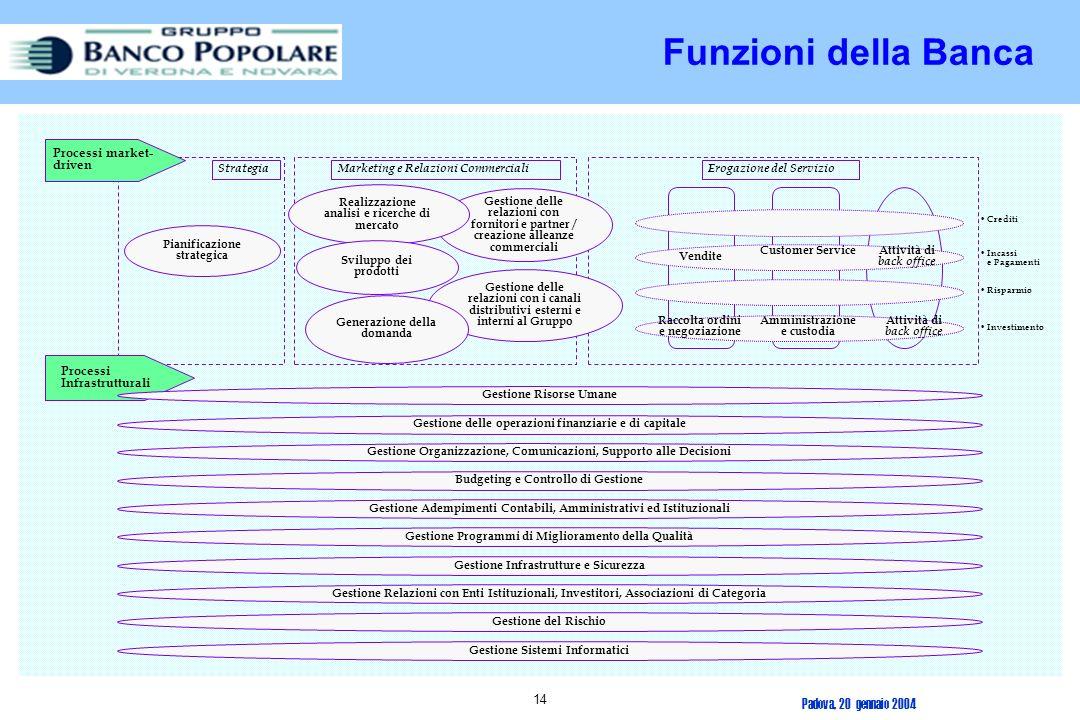 Funzioni della Banca Processi market-driven Processi Infrastrutturali