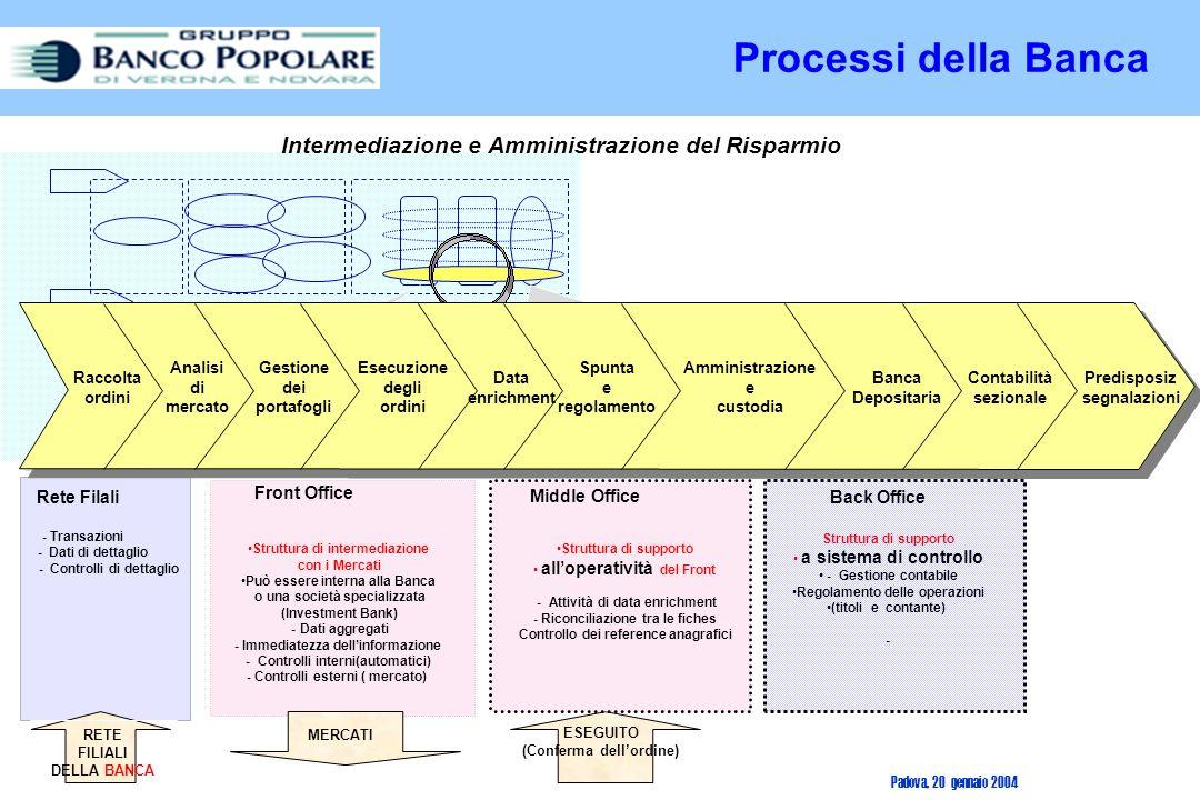 Processi della Banca Intermediazione e Amministrazione del Risparmio