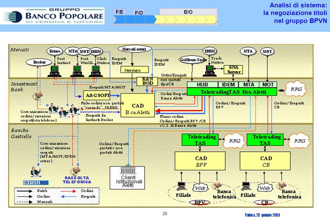 Analisi di sistema: la negoziazione titoli nel gruppo BPVN