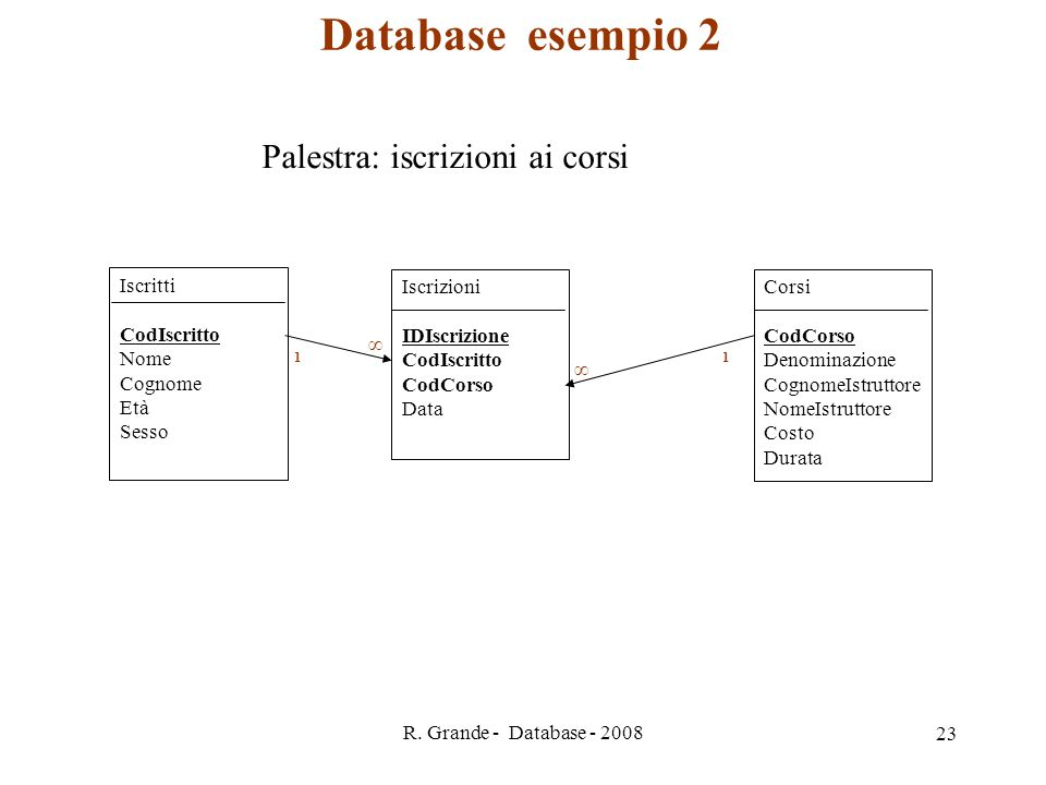 Database esempio 2 Palestra: iscrizioni ai corsi Iscritti CodIscritto