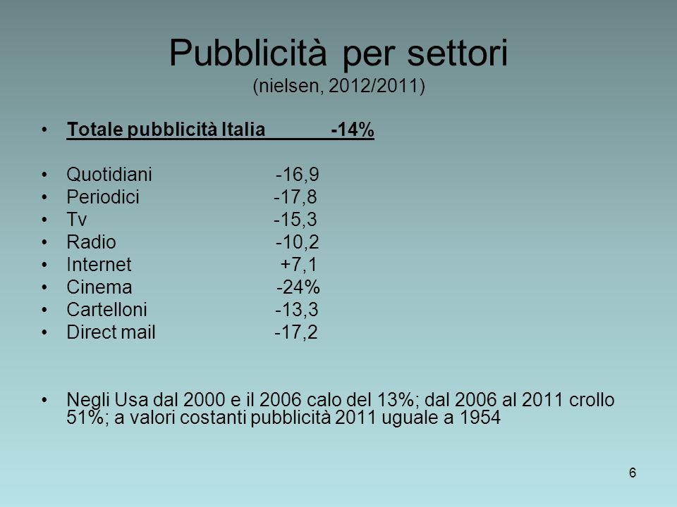 Pubblicità per settori (nielsen, 2012/2011)