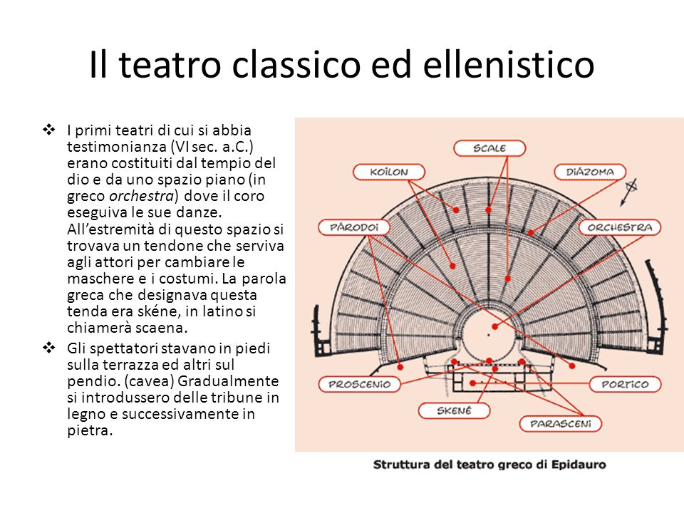 Il teatro classico ed ellenistico