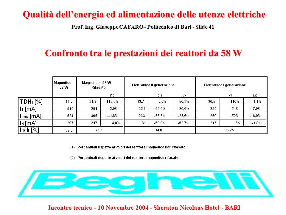 Confronto tra le prestazioni dei reattori da 58 W