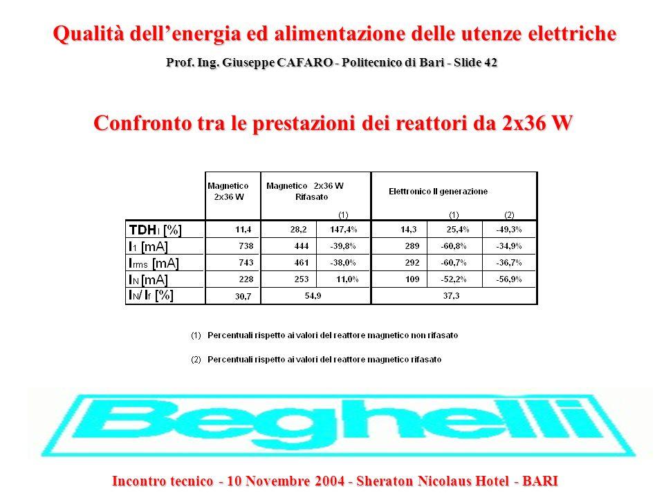 Confronto tra le prestazioni dei reattori da 2x36 W