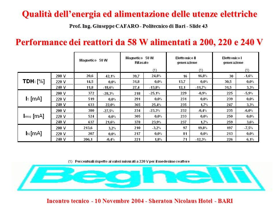 Performance dei reattori da 58 W alimentati a 200, 220 e 240 V