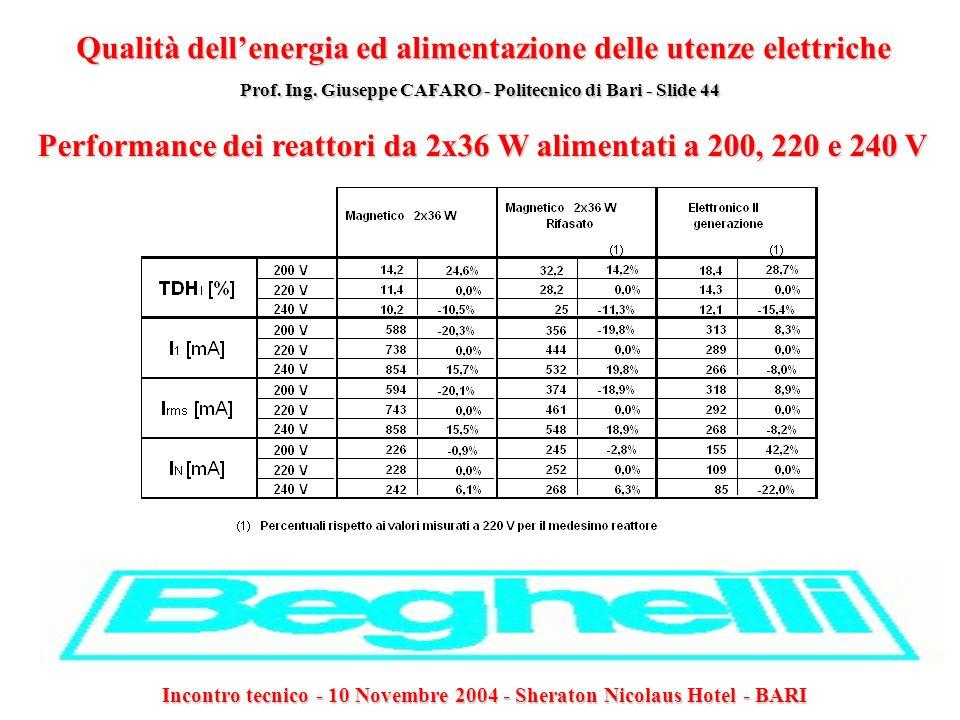 Performance dei reattori da 2x36 W alimentati a 200, 220 e 240 V