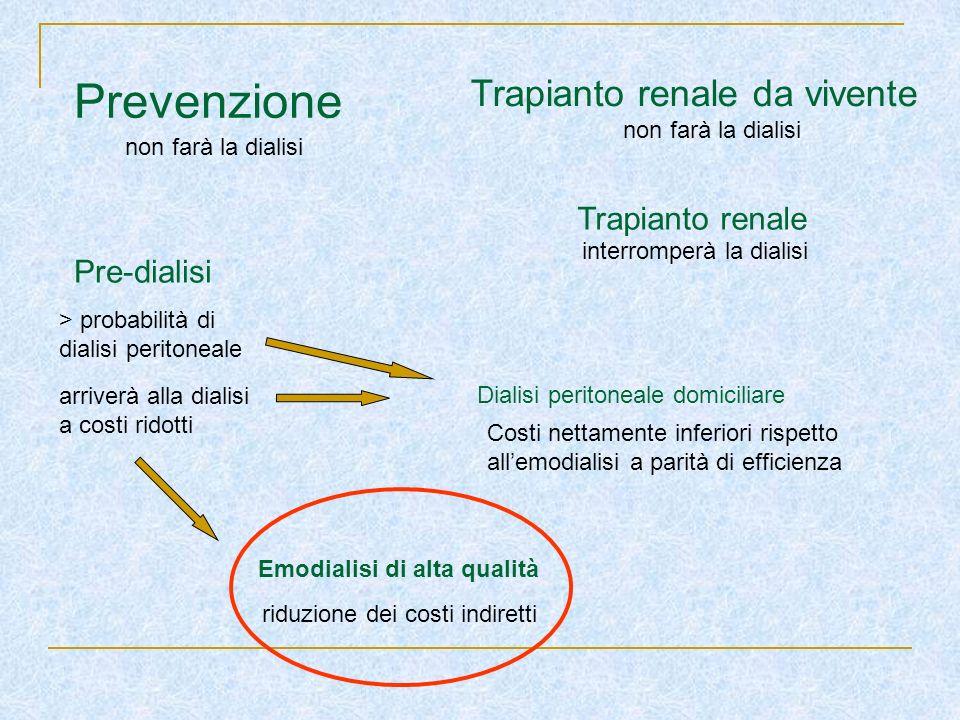 Prevenzione Trapianto renale da vivente Trapianto renale Pre-dialisi